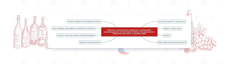 Перечень алкогольной продукции, подлежащей подтверждению соответствия в форме декларировании в соответствии с ТР ТС