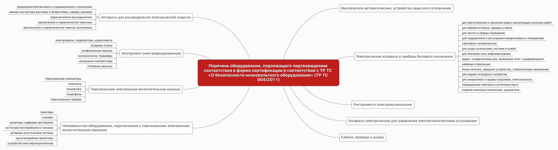 Перечень оборудования, подлежащего подтверждению соответствия в форме сертификации в соответствии с ТР ТС «О безопасности низковольтного оборудования» (ТР ТС 004/2011)